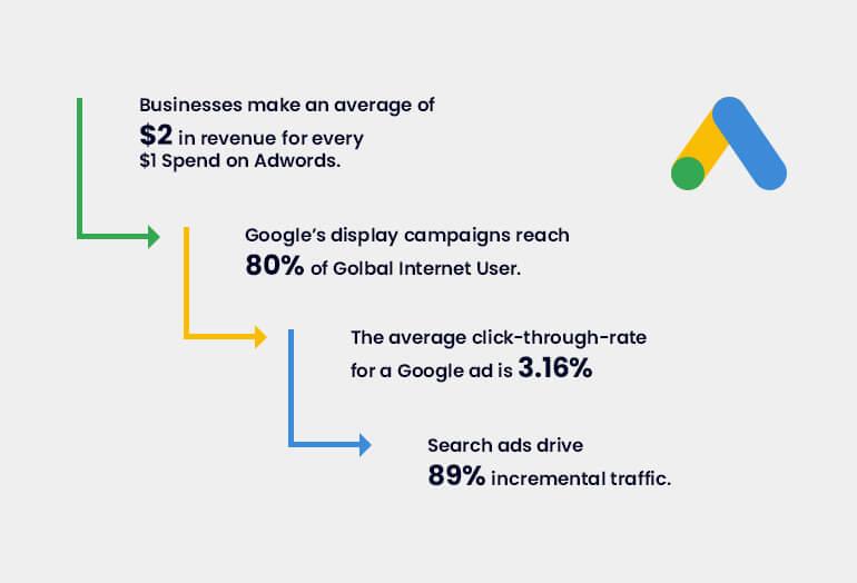 Google AdWords SEM-